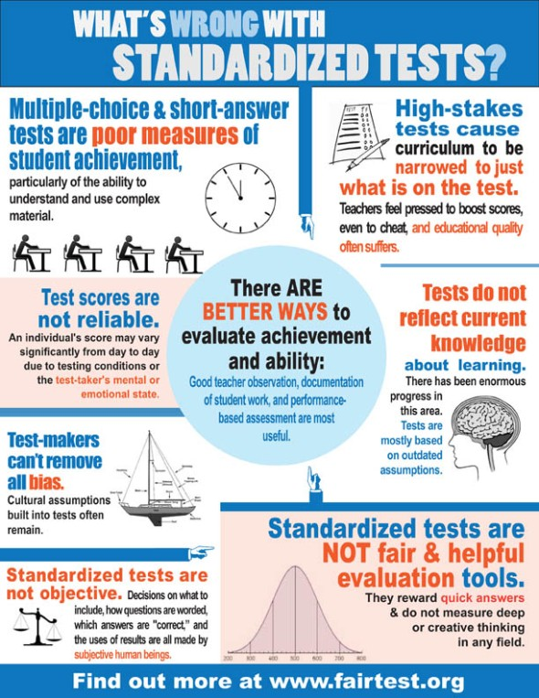 ALTwhats wrong w standardized tests infographic